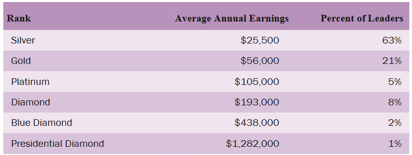 Doterra ranks and income